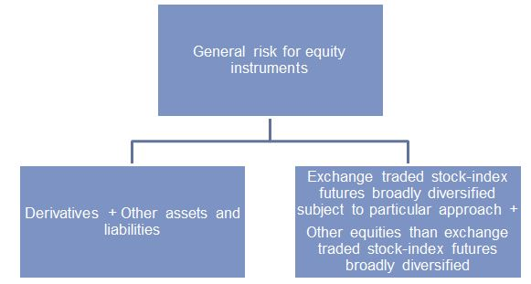 Image:Further breakdowns for general risk for equity instruments.jpg